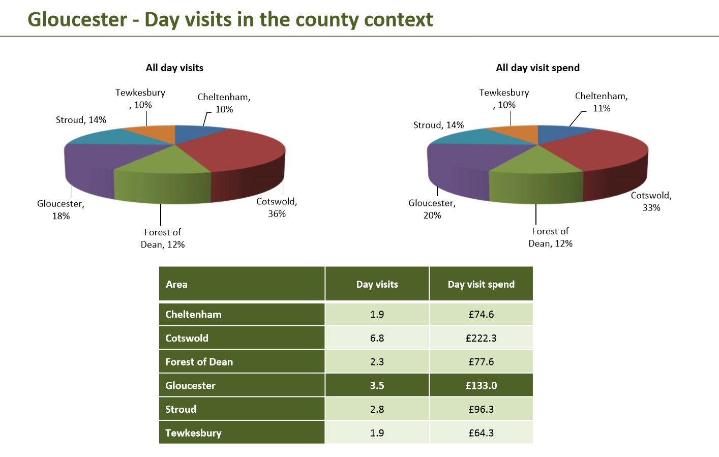 day visits -county